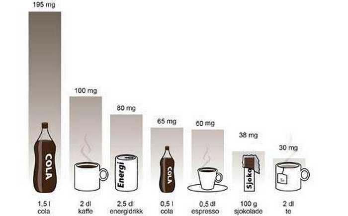 Fakta om proteiner