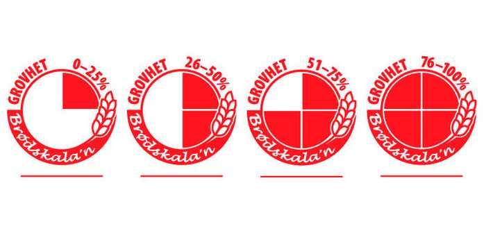 Fire symboler som representerer Brødskala'n